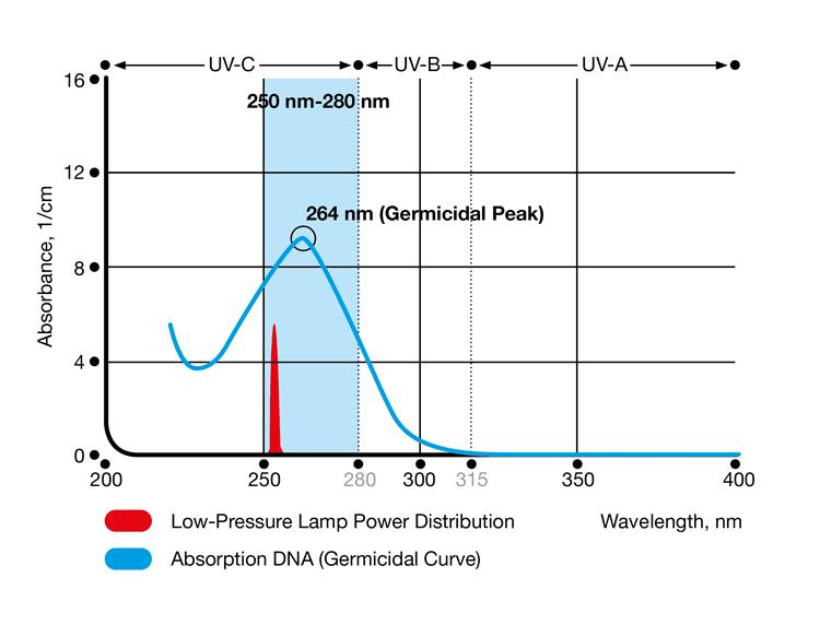 Đèn áp suất thấp UV