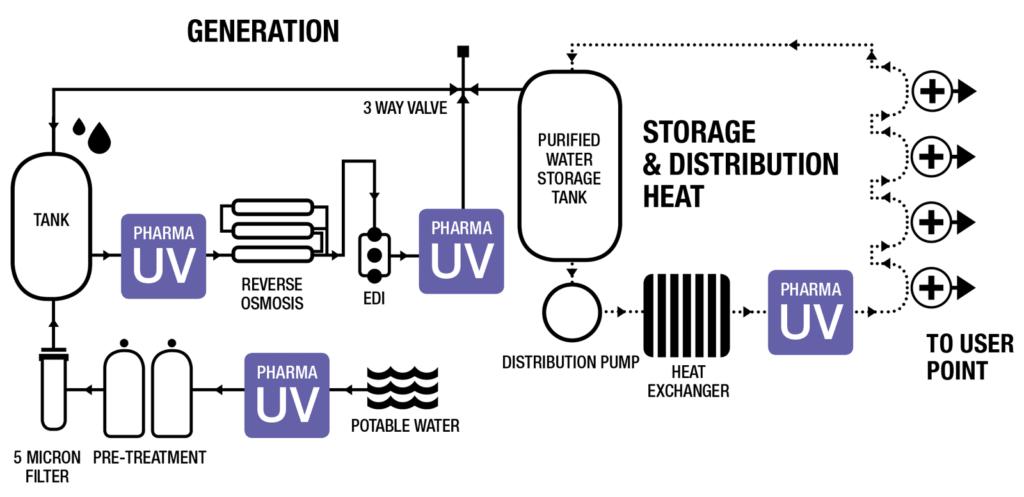 Hệ thống nước UV dược phẩm