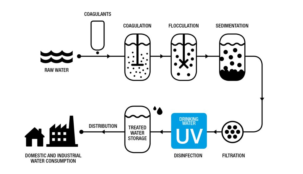 UV cho nước uống