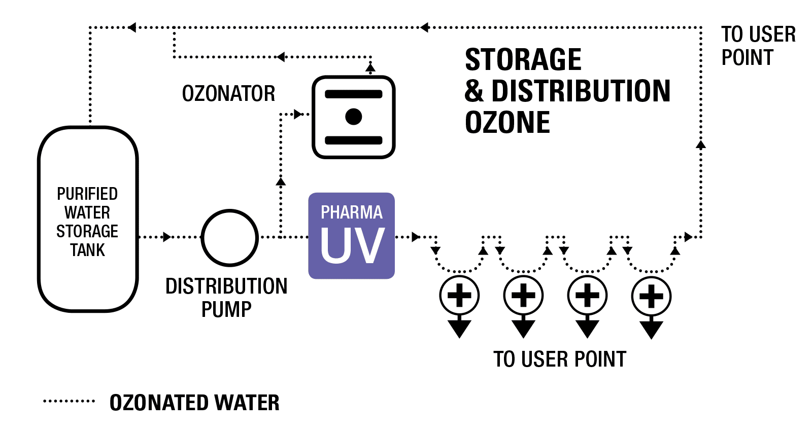 Hệ thống UV PharmaLine DO