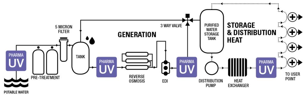 Hệ thống UV PharmaLine PQ PQH