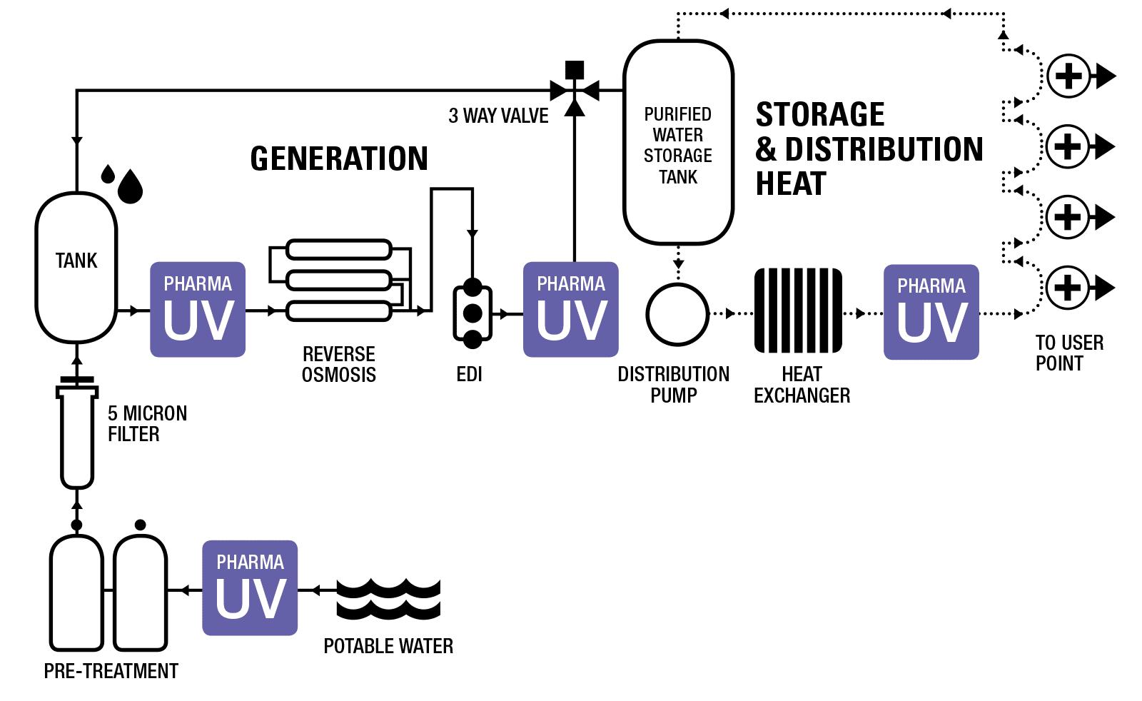 Hệ thống UV PharmaLine D DH SD