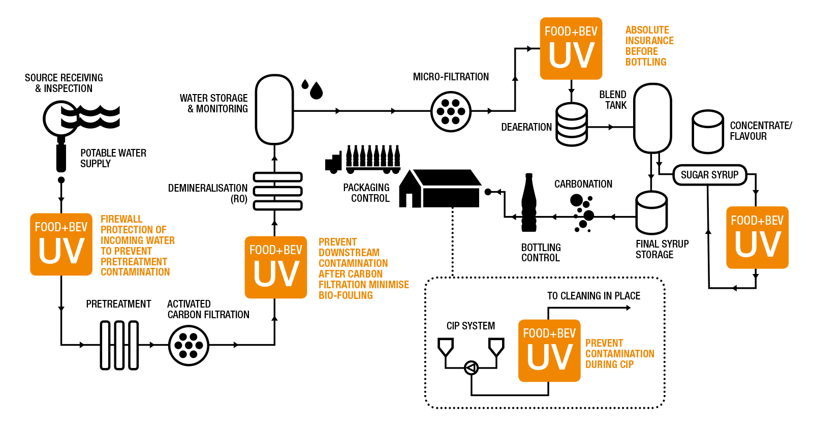 Hệ thống UV PureLine D
